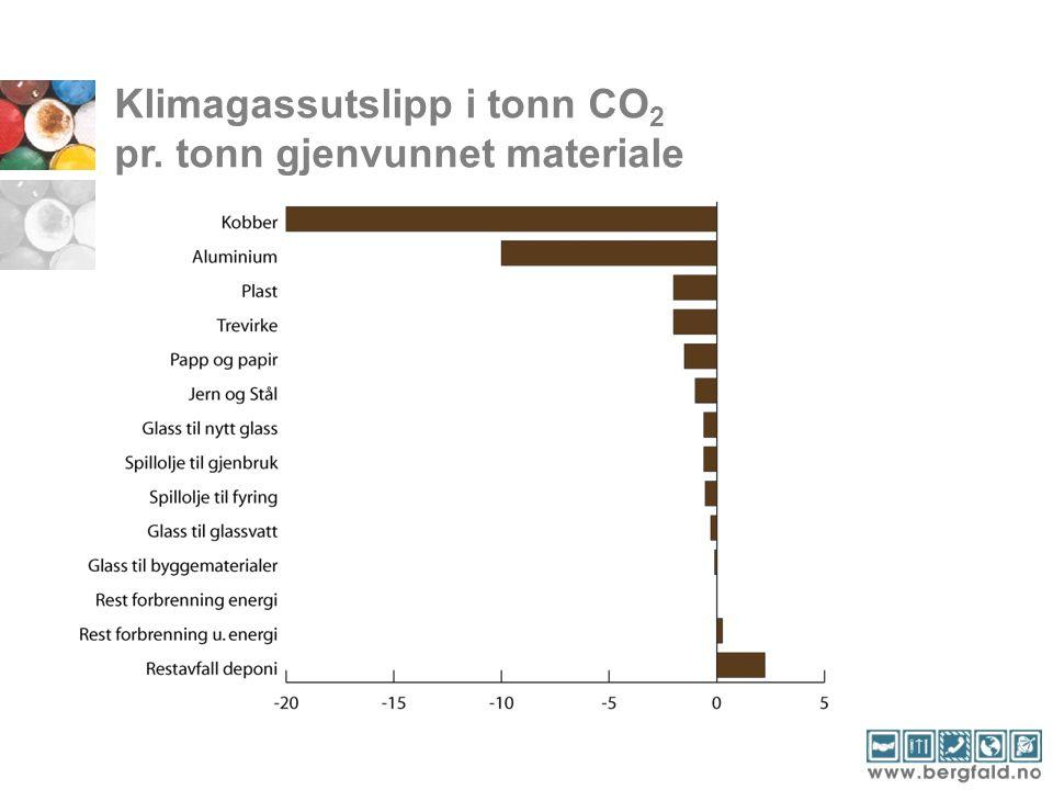 Klimagassutslipp i tonn CO2 pr. tonn gjenvunnet materiale
