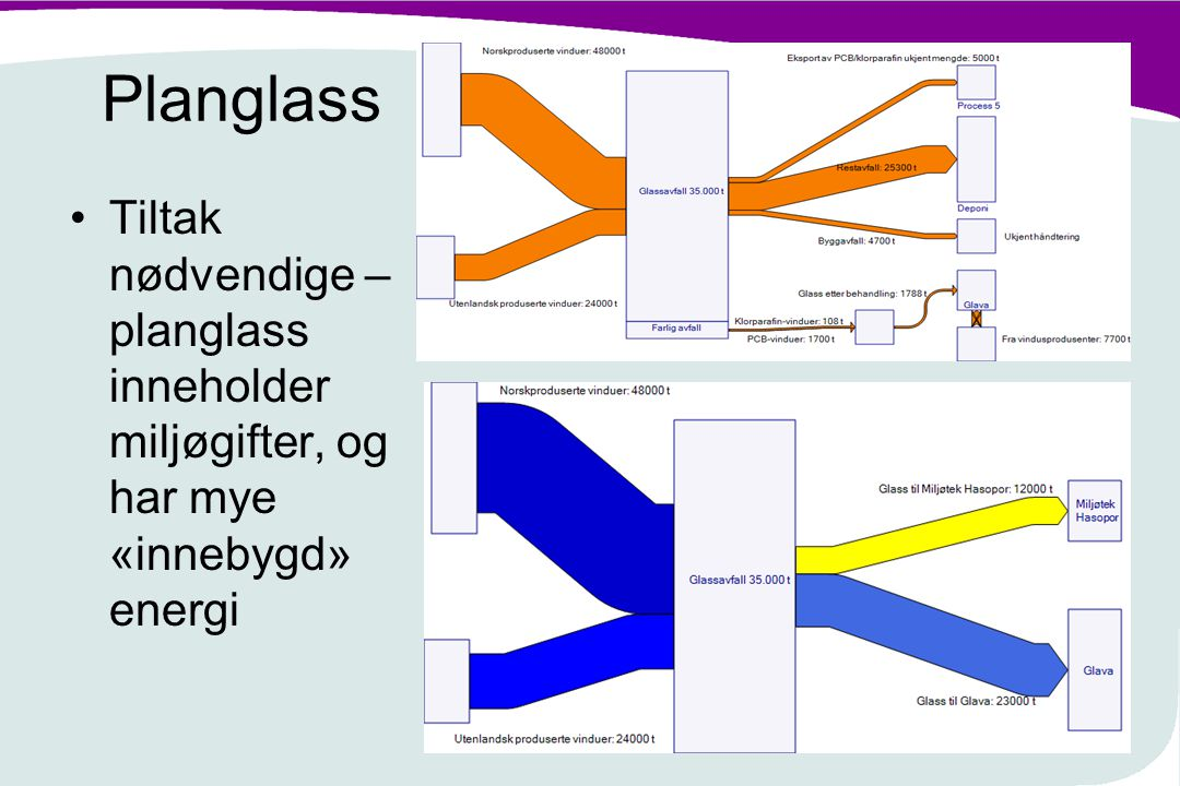 Planglass Tiltak nødvendige – planglass inneholder miljøgifter, og har mye «innebygd» energi