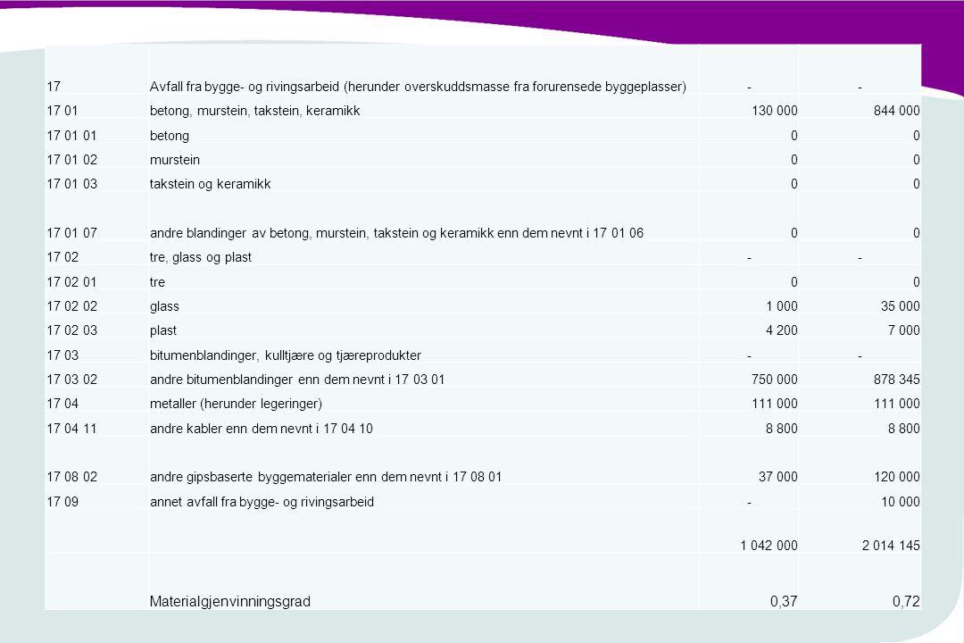 Materialgjenvinningsgrad 0,37 0,72
