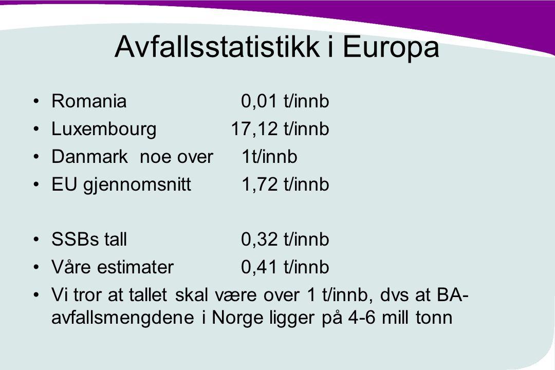 Avfallsstatistikk i Europa