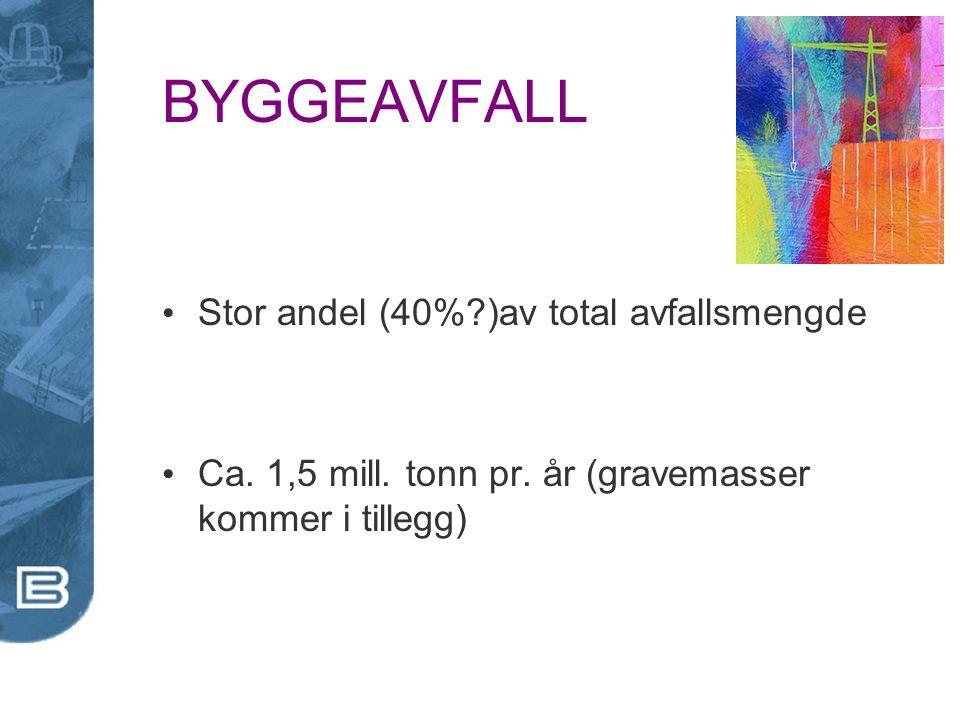 BYGGEAVFALL Stor andel (40% )av total avfallsmengde