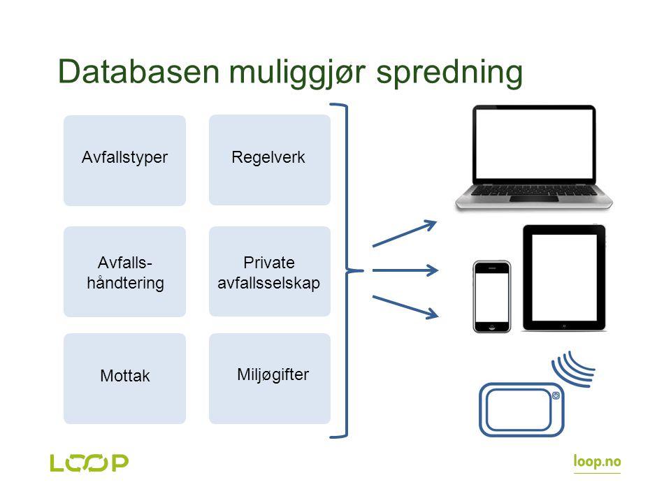 Databasen muliggjør spredning