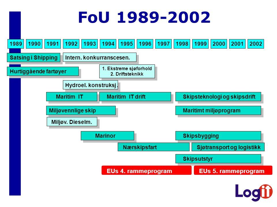 FoU 1989-2002 EUs 4. rammeprogram EUs 5. rammeprogram 1989 1990 1991