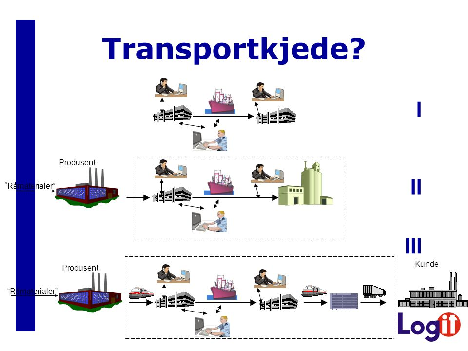 Transportkjede I II III Produsent Råmaterialer Kunde Produsent