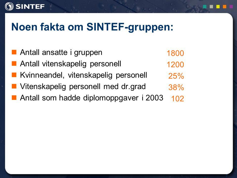 Noen fakta om SINTEF-gruppen: