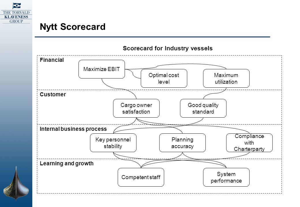 Nytt Scorecard Scorecard for Industry vessels Financial Maximize EBIT