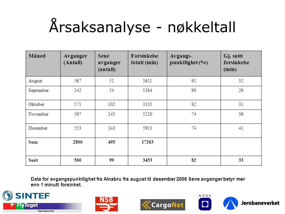 Årsaksanalyse - nøkkeltall
