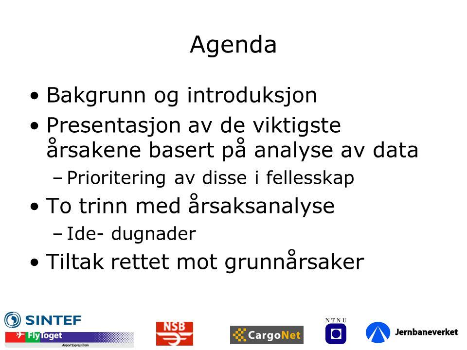 Agenda Bakgrunn og introduksjon