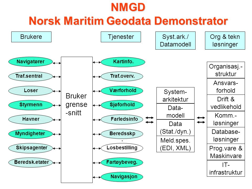 NMGD Norsk Maritim Geodata Demonstrator
