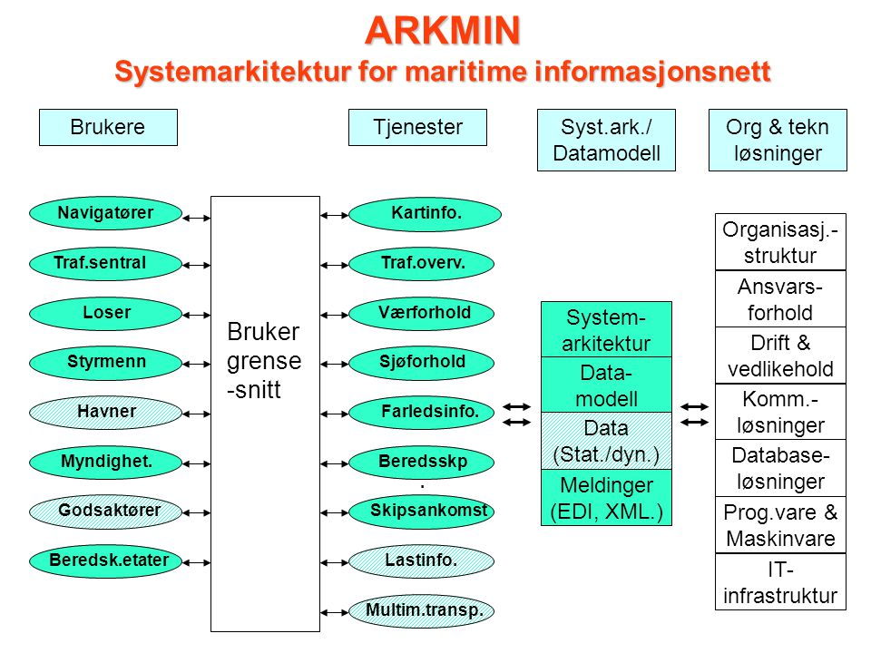 ARKMIN Systemarkitektur for maritime informasjonsnett