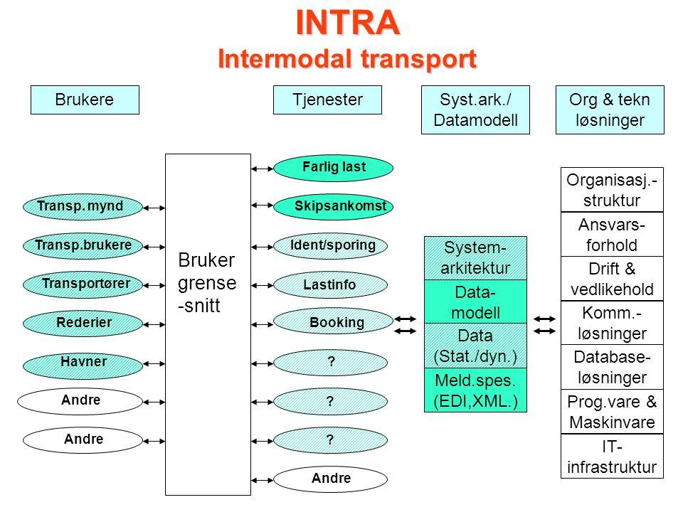 INTRA Intermodal transport