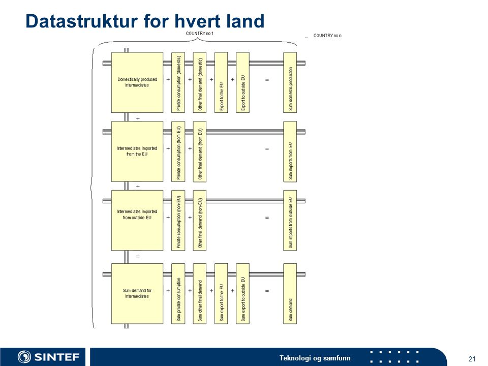 Datastruktur for hvert land