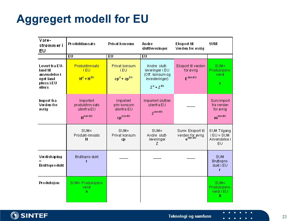 Aggregert modell for EU