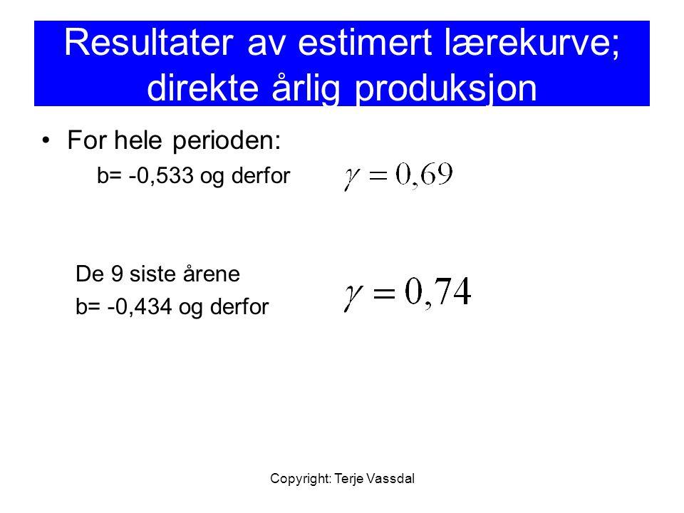 Resultater av estimert lærekurve; direkte årlig produksjon