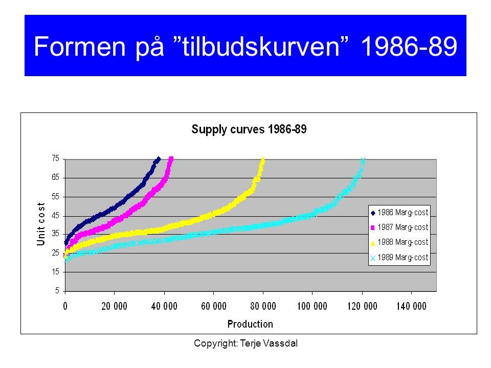 Formen på tilbudskurven 1986-89