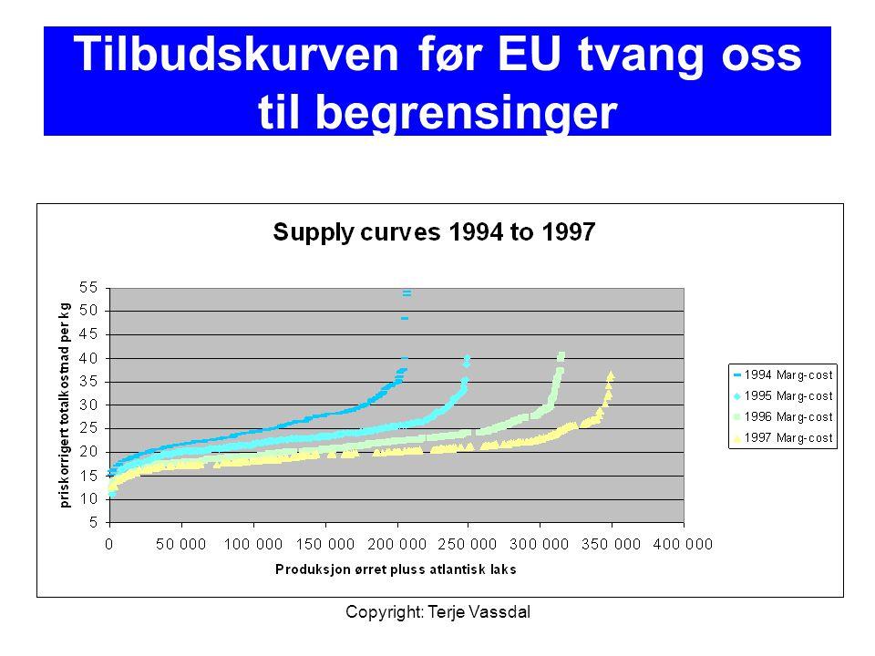 Tilbudskurven før EU tvang oss til begrensinger