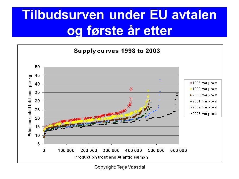 Tilbudsurven under EU avtalen og første år etter