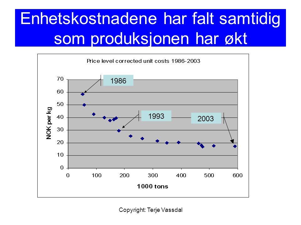 Enhetskostnadene har falt samtidig som produksjonen har økt