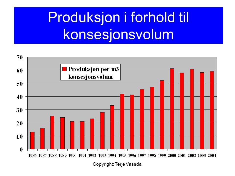 Produksjon i forhold til konsesjonsvolum