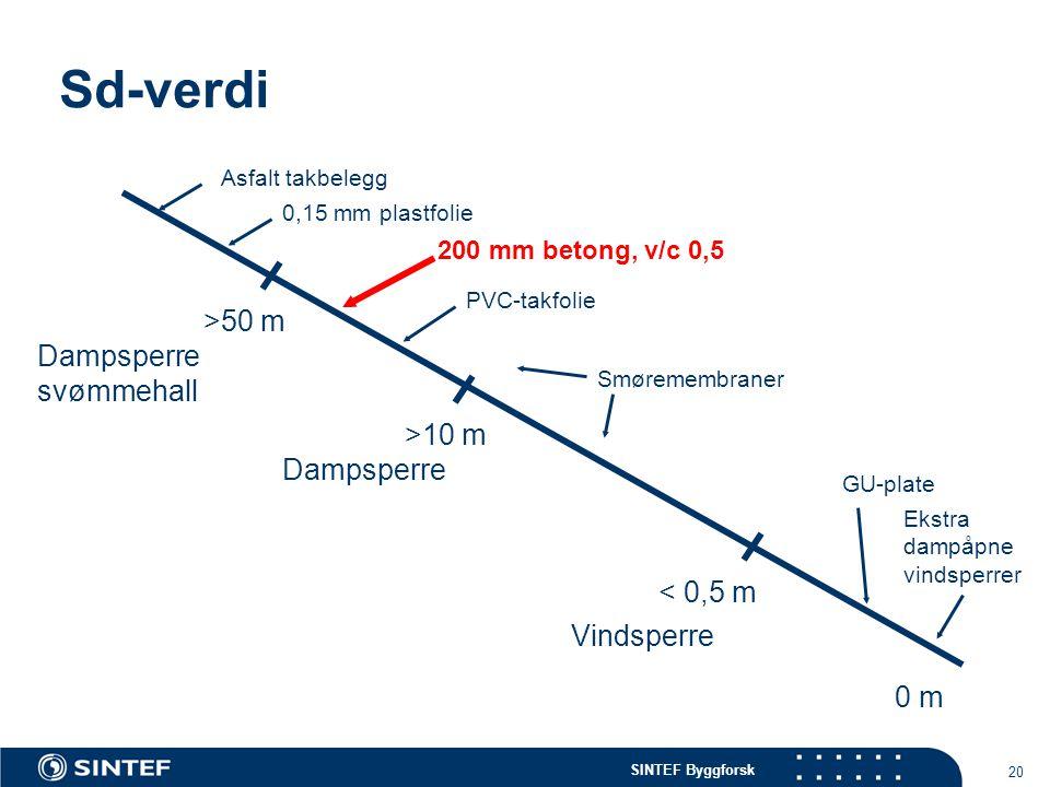 Sd-verdi >50 m Dampsperre svømmehall >10 m Dampsperre < 0,5 m