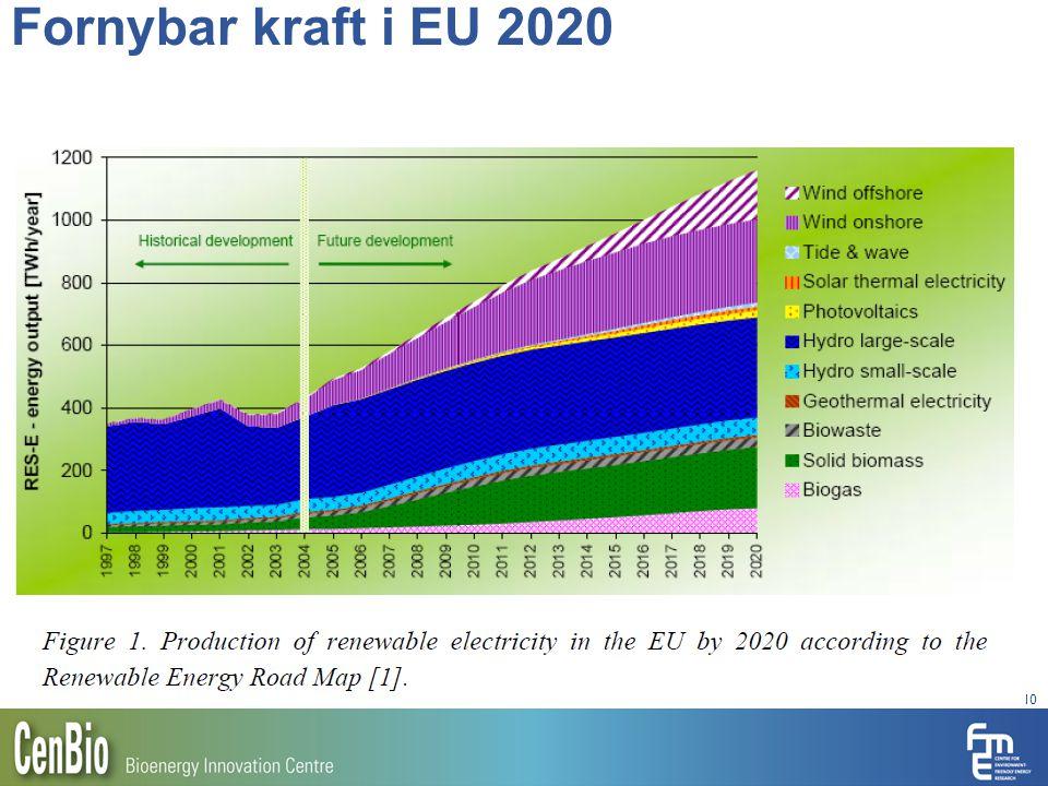 Fornybar kraft i EU 2020