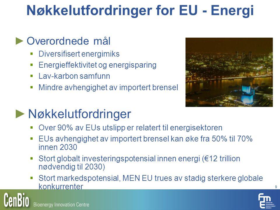 Nøkkelutfordringer for EU - Energi