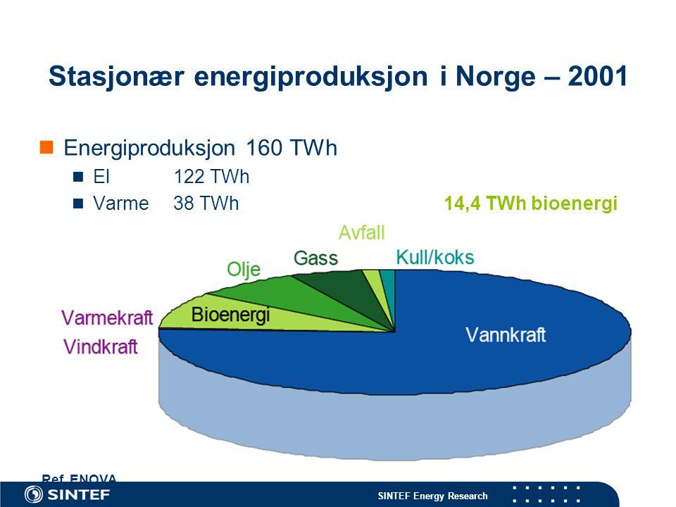 Stasjonær energiproduksjon i Norge – 2001