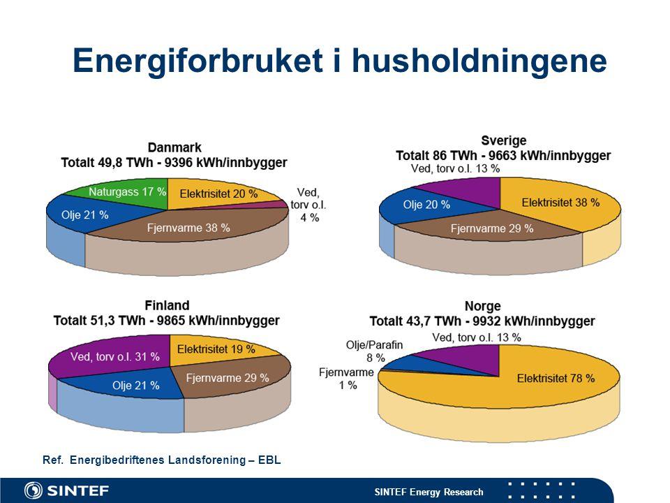 Energiforbruket i husholdningene