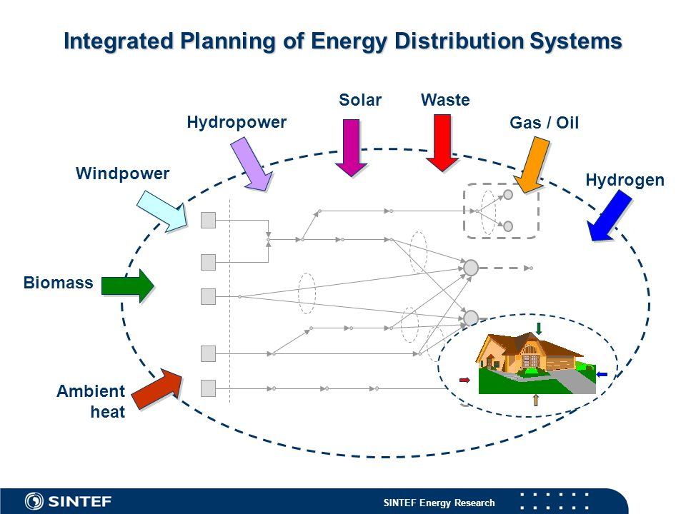 Integrated Planning of Energy Distribution Systems
