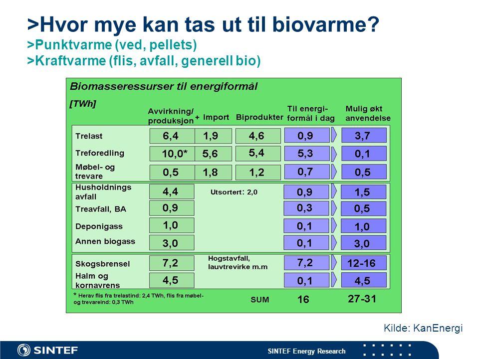 >Hvor mye kan tas ut til biovarme