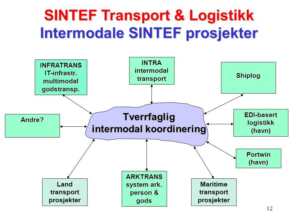 SINTEF Transport & Logistikk Intermodale SINTEF prosjekter