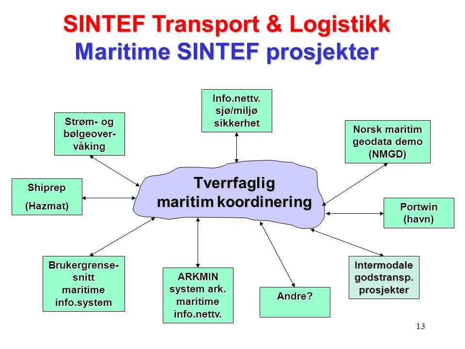 SINTEF Transport & Logistikk Maritime SINTEF prosjekter
