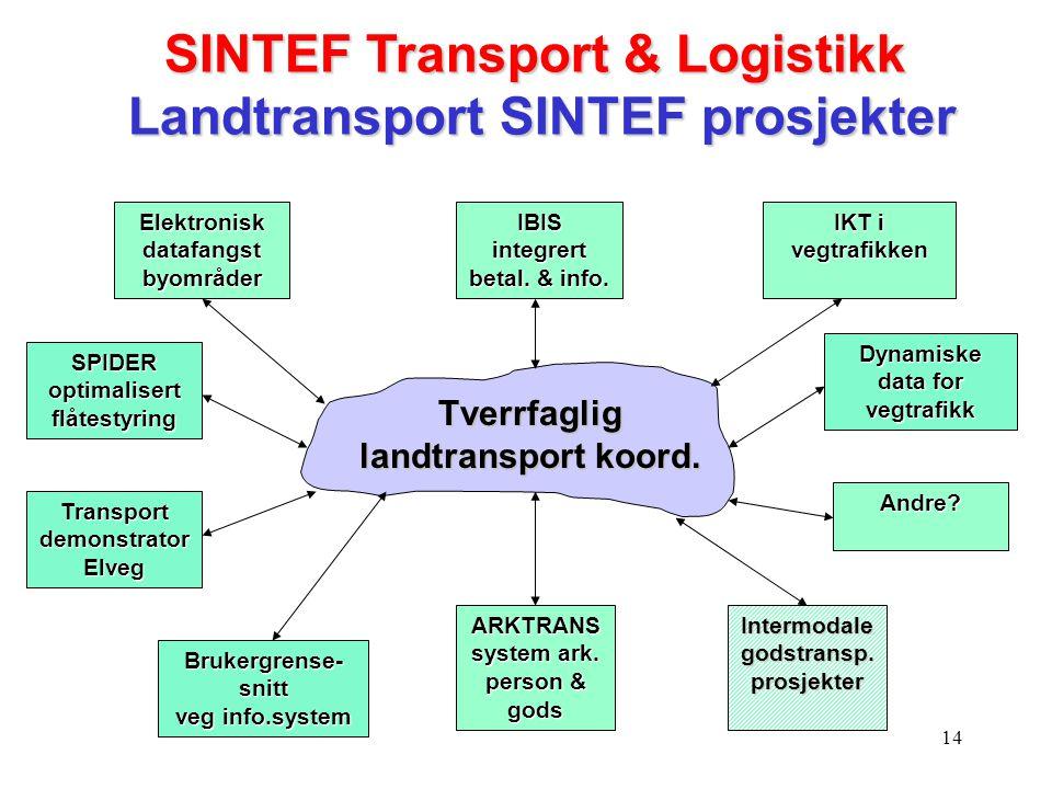 SINTEF Transport & Logistikk Landtransport SINTEF prosjekter