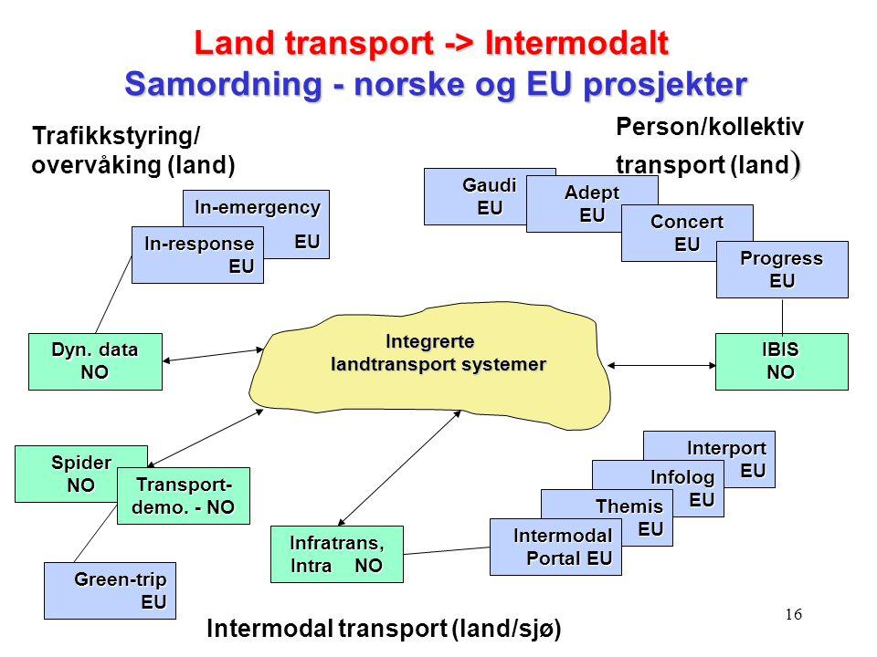 Land transport -> Intermodalt Samordning - norske og EU prosjekter