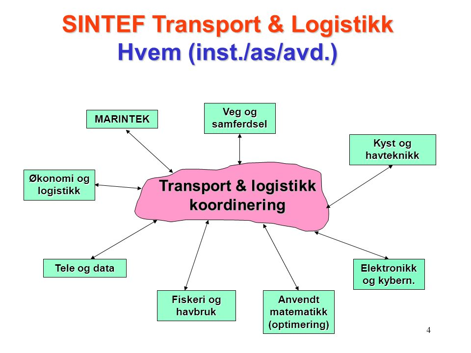 SINTEF Transport & Logistikk Hvem (inst./as/avd.)