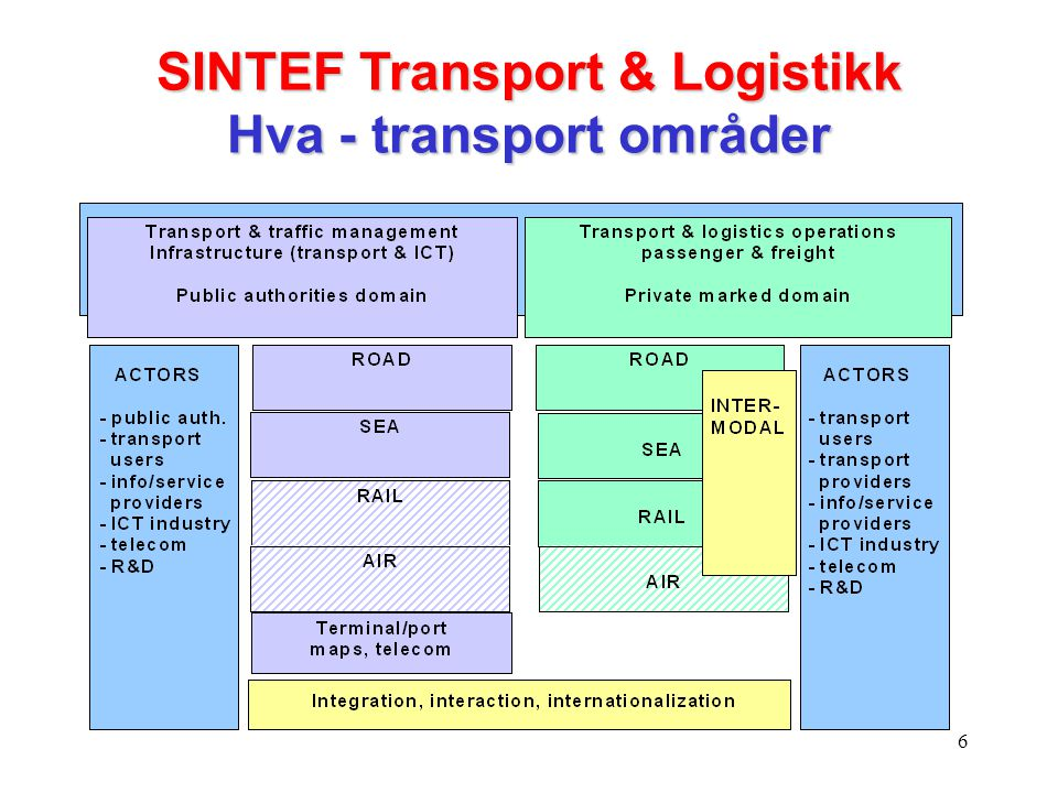 SINTEF Transport & Logistikk Hva - transport områder