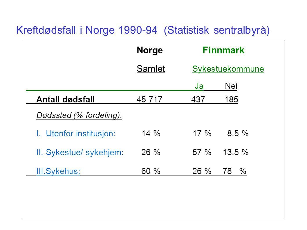 Kreftdødsfall i Norge 1990-94 (Statistisk sentralbyrå)
