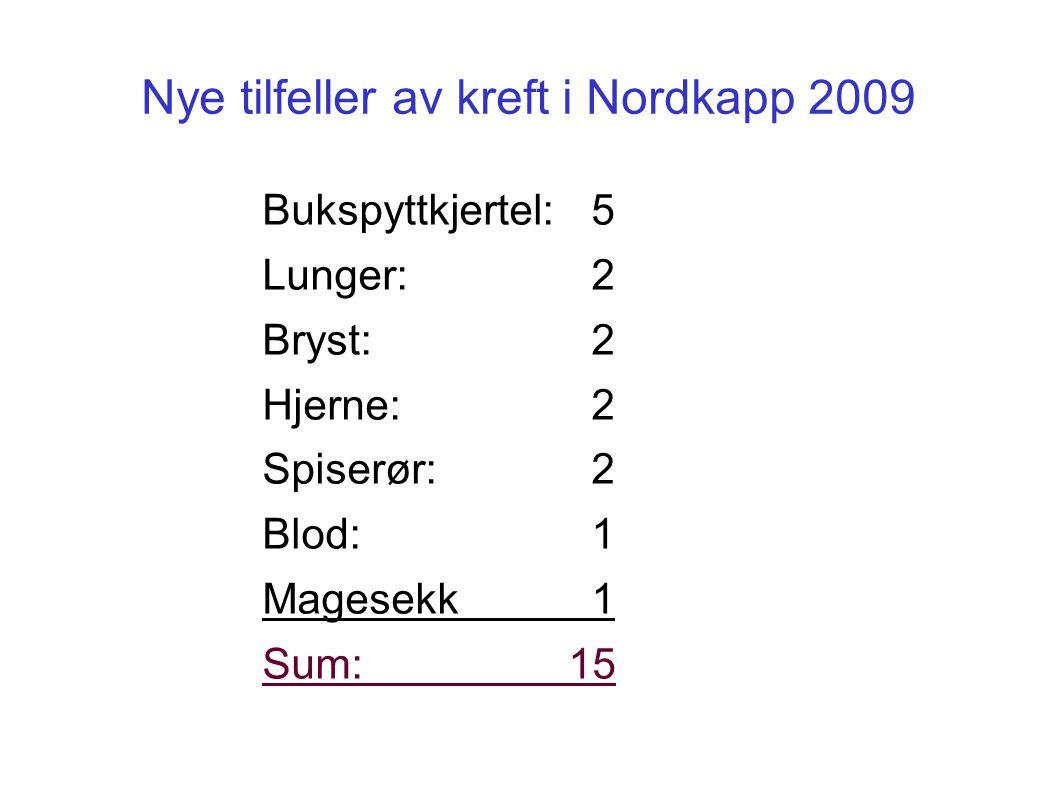 Nye tilfeller av kreft i Nordkapp 2009