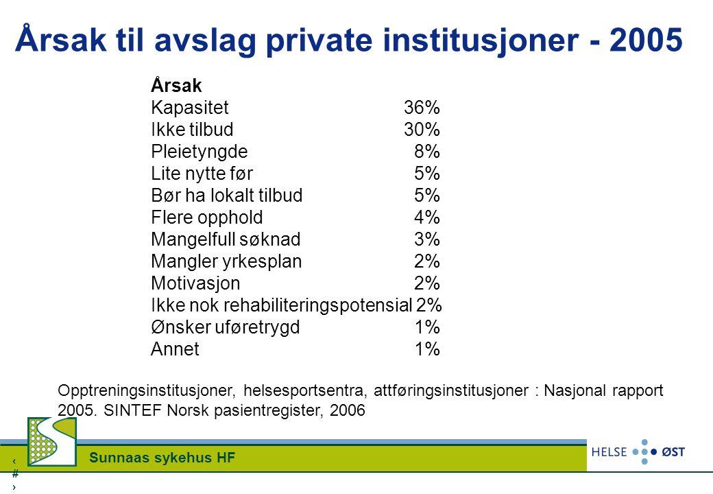 Årsak til avslag private institusjoner - 2005