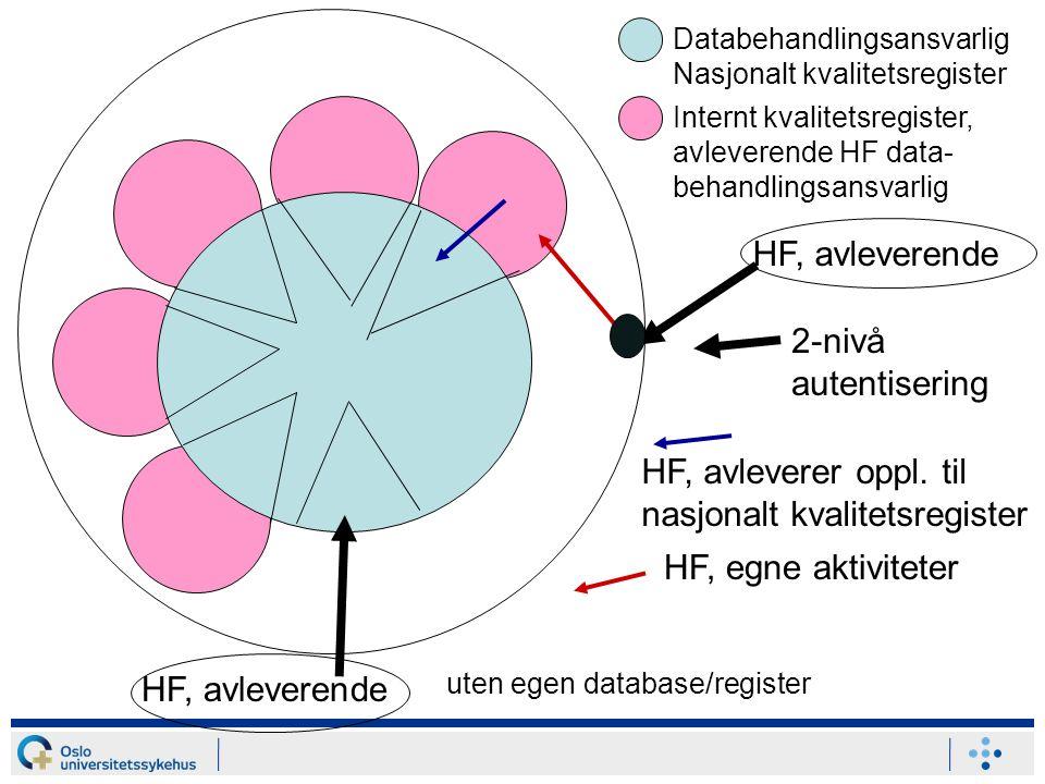 HF, avleverer oppl. til nasjonalt kvalitetsregister