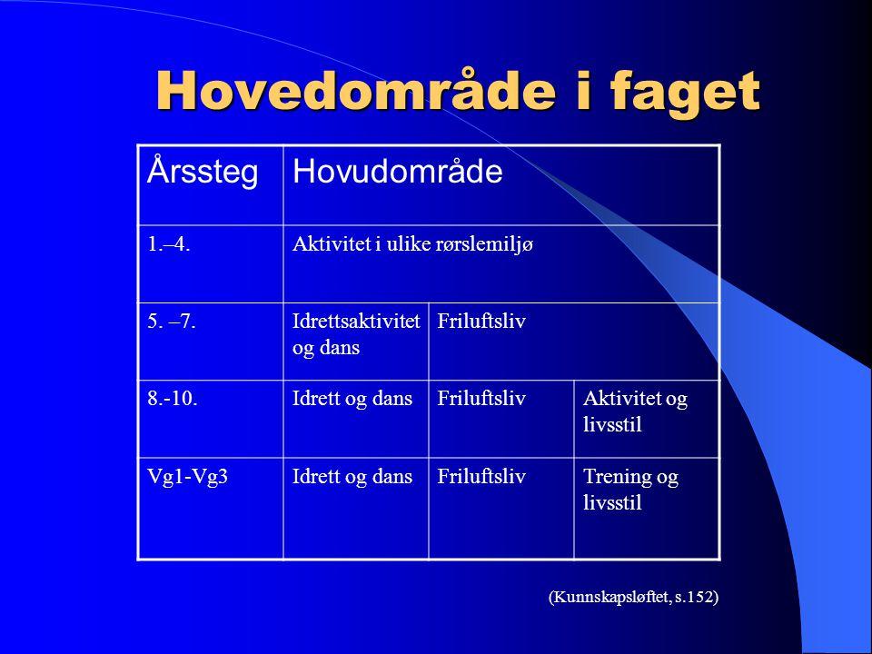 Hovedområde i faget Årssteg Hovudområde 1.–4.