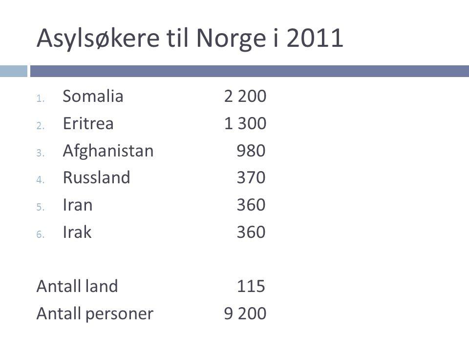 Asylsøkere til Norge i 2011 Somalia 2 200 Eritrea 1 300