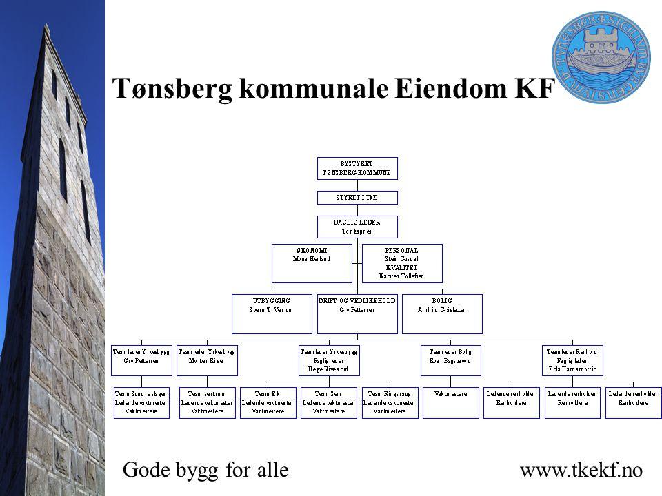 Tønsberg kommunale Eiendom KF