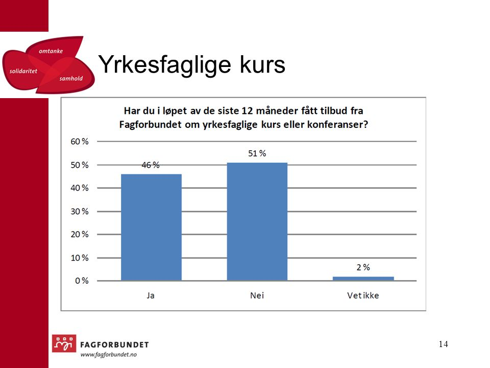 Yrkesfaglige kurs Fra medlemsundersøkelsen 2011. færrest blant de ufaglærte som har fått tilbud, flest TV og med høyere utdanning.