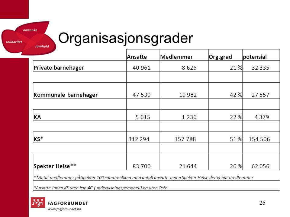 Organisasjonsgrader Ansatte Medlemmer Org.grad potensial