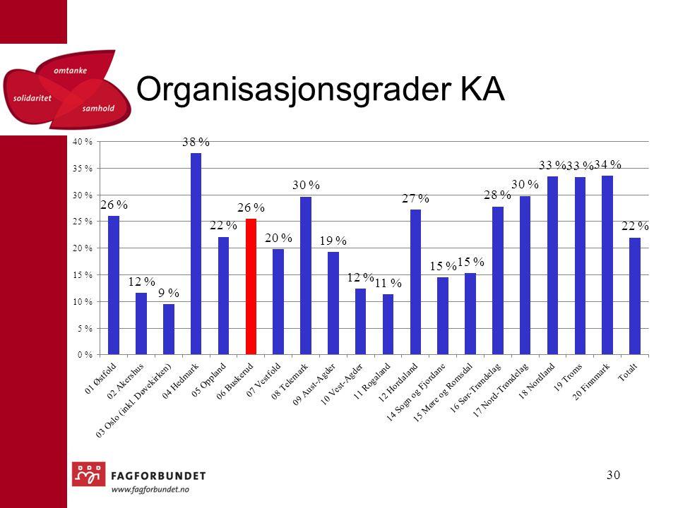 Organisasjonsgrader KA