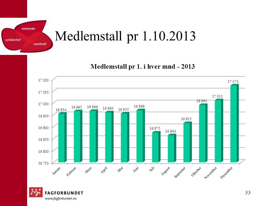Medlemstall pr 1.10.2013