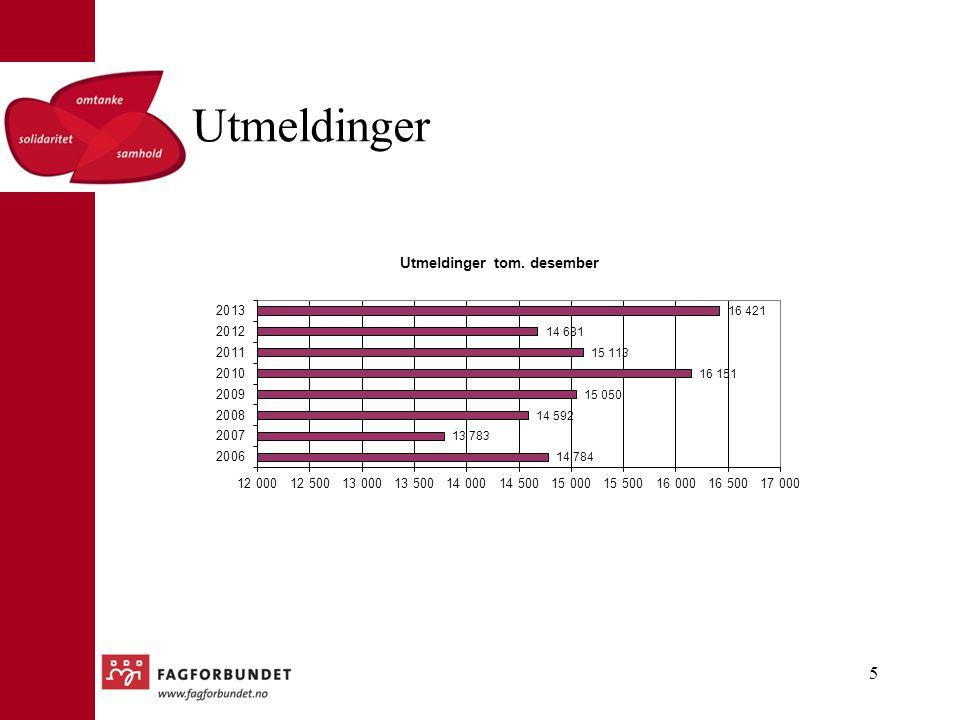 Utmeldinger Det er merkbart flere utmeldinger i 2013 enn både 2011 og 2012