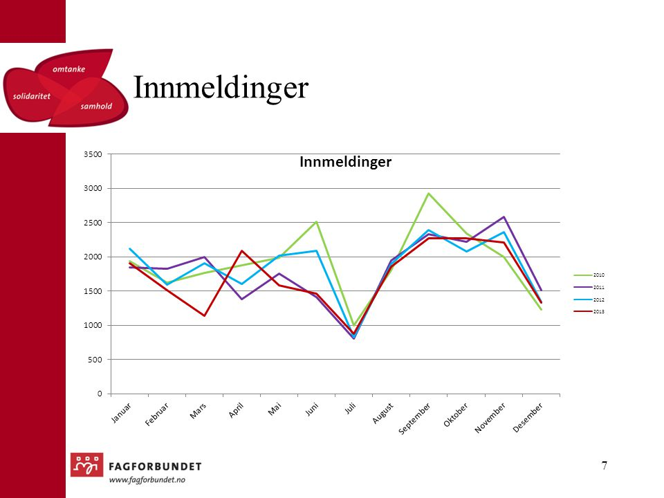 Innmeldinger Den røde er 2013 grafen.
