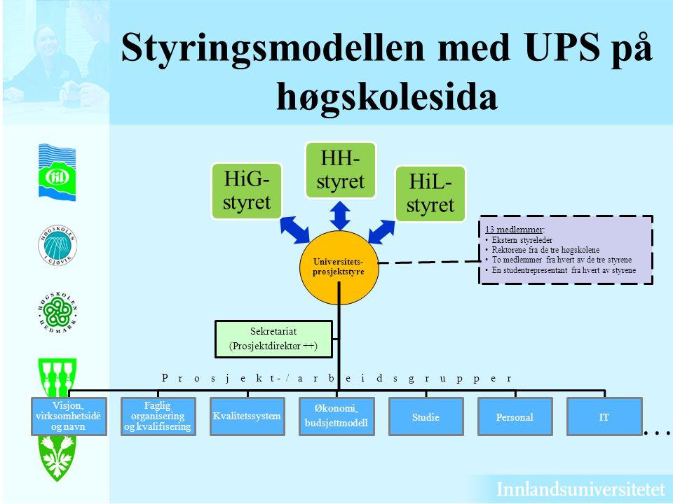 Styringsmodellen med UPS på høgskolesida